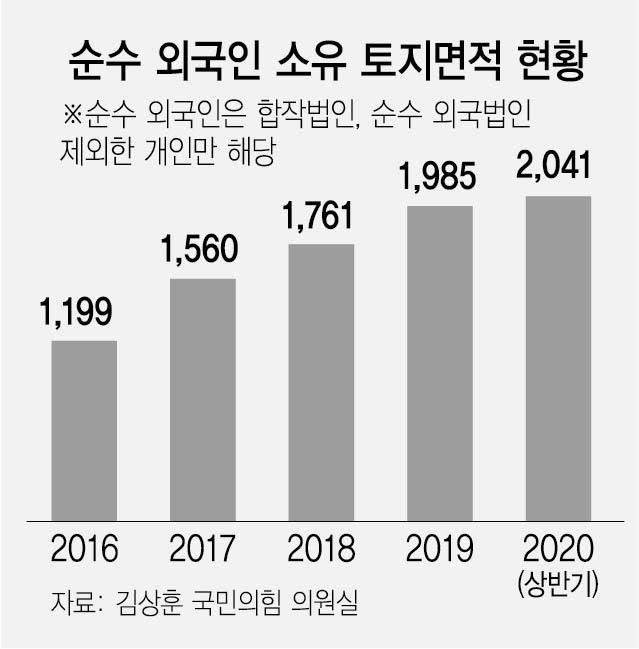 文정부 4년…중국인이 서울·경기 땅 싹 쓸어갔다